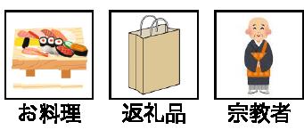 オプション: お料理、返礼品、宗教者